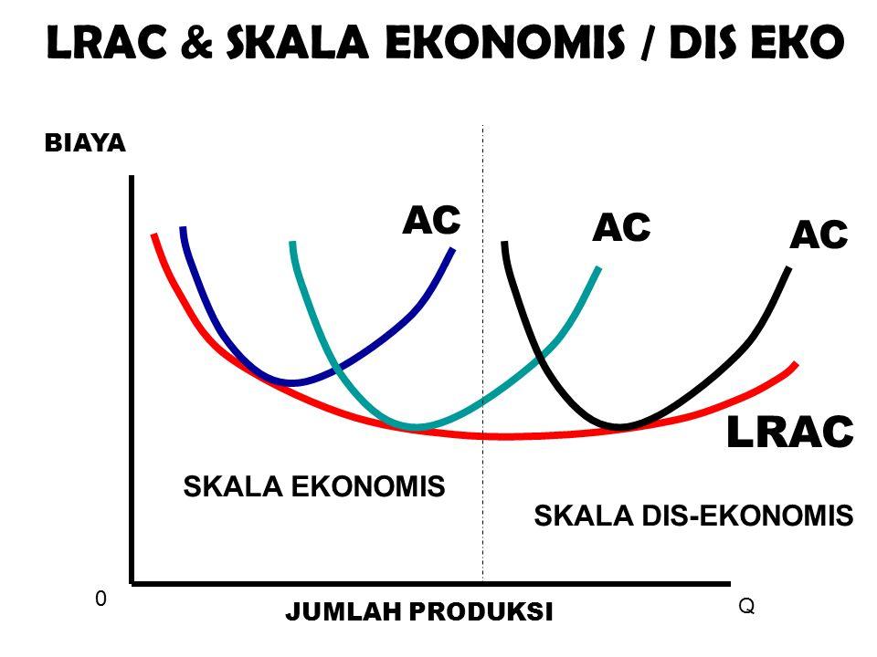 0 Q JUMLAH PRODUKSI BIAYA LRAC & SKALA EKONOMIS / DIS EKO LRAC AC SKALA EKONOMIS SKALA DIS-EKONOMIS