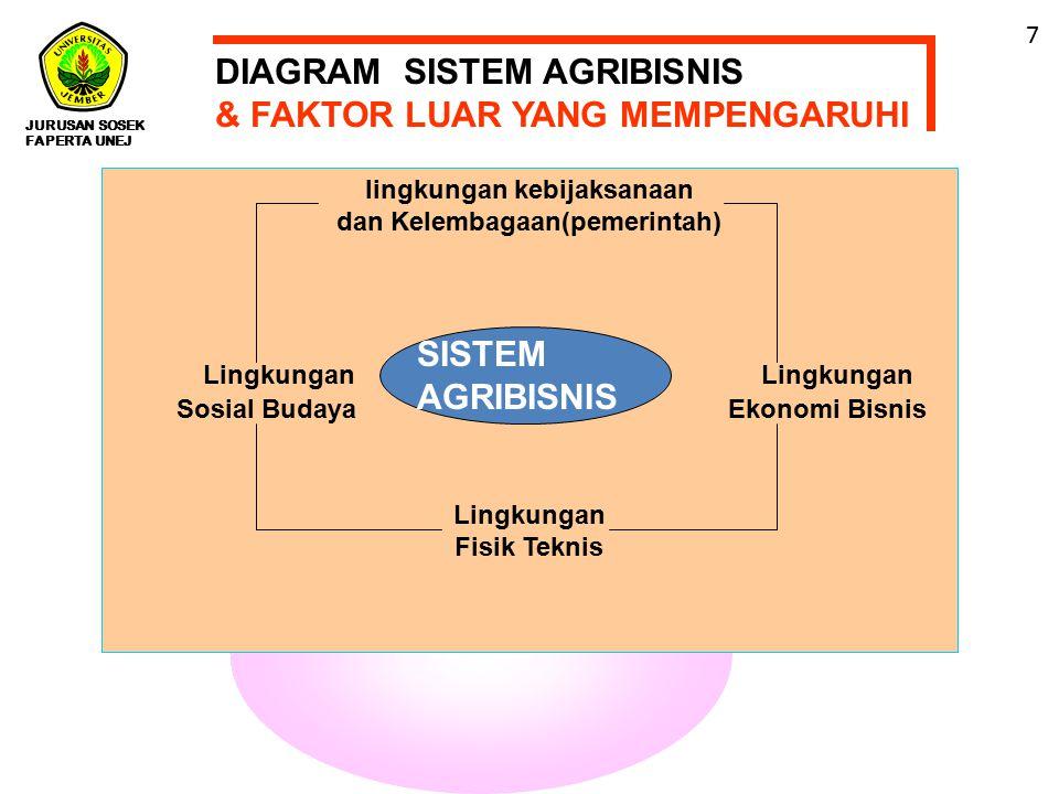 JURUSAN SOSEK FAPERTA UNEJ 7 lingkungan kebijaksanaan dan Kelembagaan(pemerintah) Lingkungan Lingkungan Sosial Budaya Ekonomi Bisnis Lingkungan Fisik Teknis DIAGRAM SISTEM AGRIBISNIS & FAKTOR LUAR YANG MEMPENGARUHI DIAGRAM SISTEM AGRIBISNIS & FAKTOR LUAR YANG MEMPENGARUHI SISTEM AGRIBISNIS