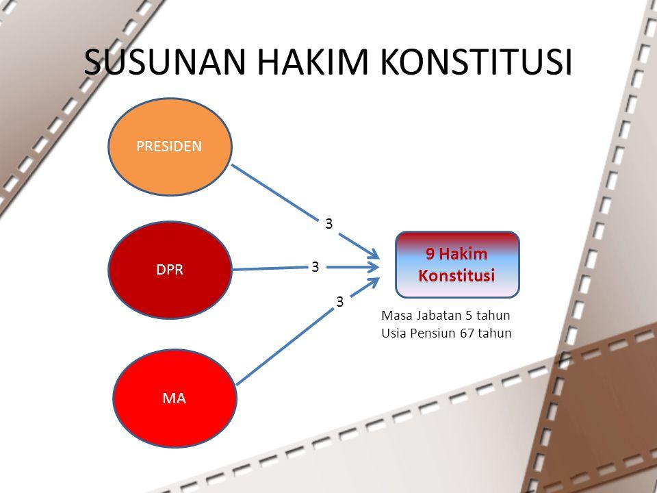 SUSUNAN HAKIM KONSTITUSI DPR MA PRESIDEN 9 Hakim Konstitusi 3 3 3 Masa Jabatan 5 tahun Usia Pensiun 67 tahun