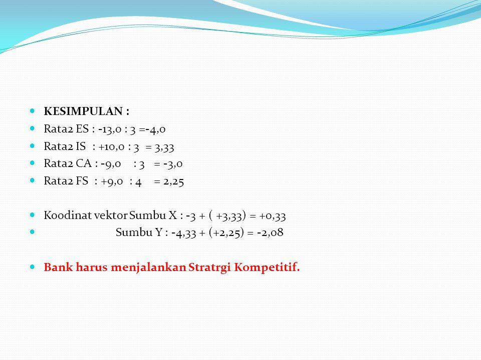 KESIMPULAN : Rata2 ES : -13,0 : 3 =-4,0 Rata2 IS : +10,0 : 3 = 3,33 Rata2 CA : -9,0 : 3 = -3,0 Rata2 FS : +9,0 : 4 = 2,25 Koodinat vektor Sumbu X : -3