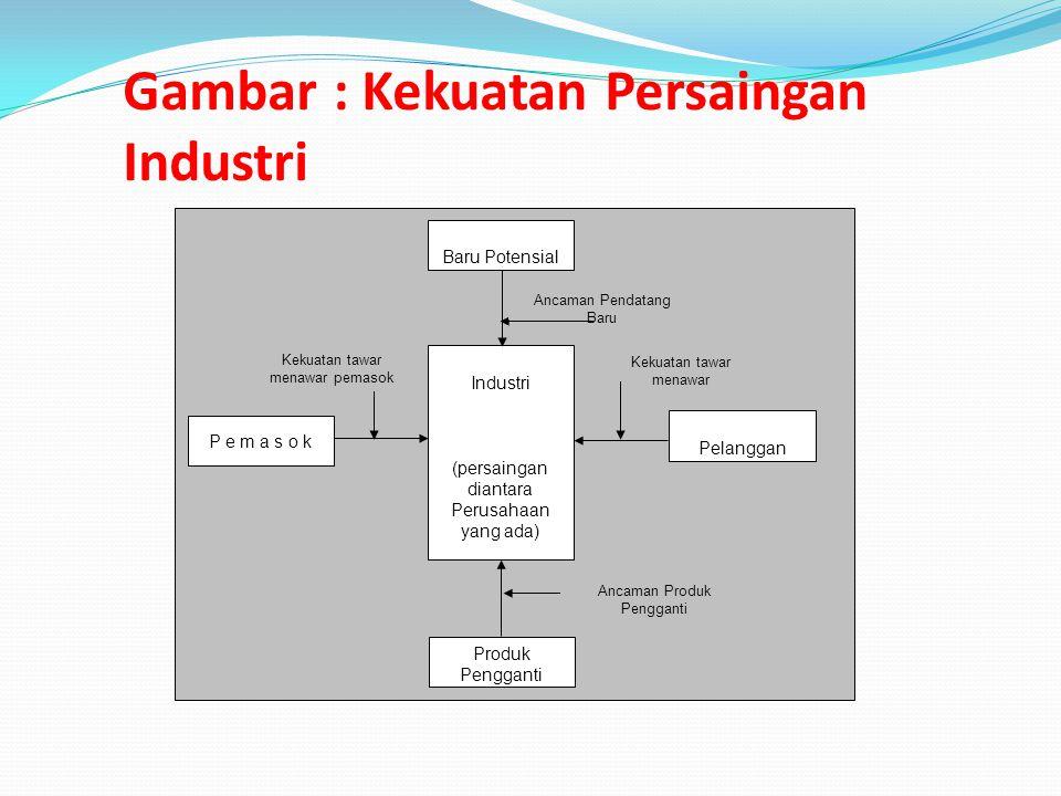 Gambar : Kekuatan Persaingan Industri Pendatang Baru Potensial P e m a s o k Pembeli / Pelanggan Produk Pengganti Pesaing Industri (persaingan diantar