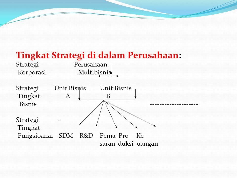 Tingkat Strategi di dalam Perusahaan: Strategi Perusahaan Korporasi Multibisnis Strategi Unit Bisnis Unit Bisnis Tingkat A B Bisnis ------------------