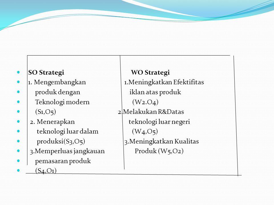 SO Strategi WO Strategi 1. Mengembangkan 1.Meningkatkan Efektifitas produk dengan iklan atas produk Teknologi modern (W2.O4) (S1,O5) 2.Melakukan R&Dat