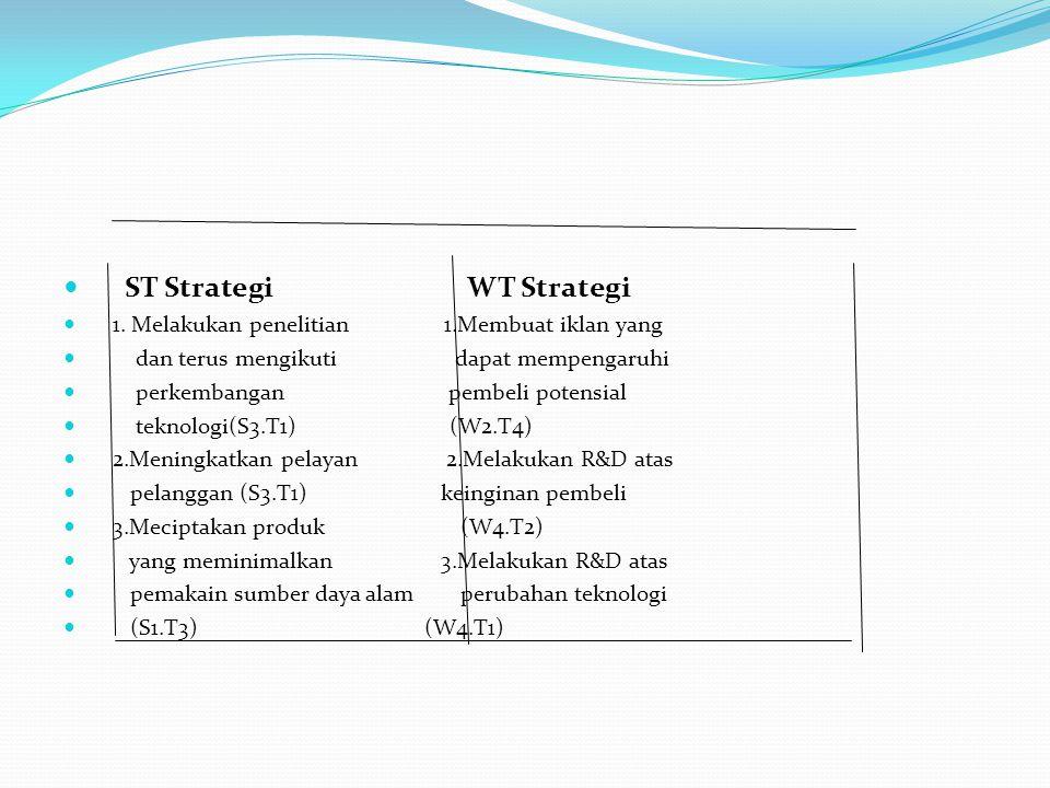 ST Strategi WT Strategi 1. Melakukan penelitian 1.Membuat iklan yang dan terus mengikuti dapat mempengaruhi perkembangan pembeli potensial teknologi(S