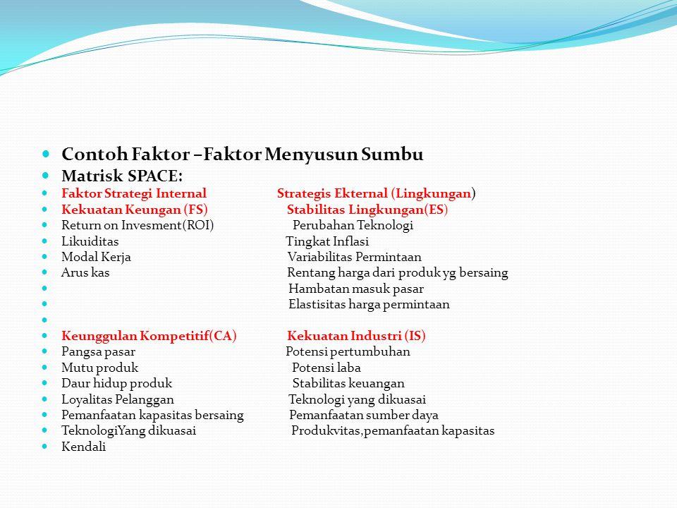 Contoh Faktor –Faktor Menyusun Sumbu Matrisk SPACE: Faktor Strategi Internal Strategis Ekternal (Lingkungan) Kekuatan Keungan (FS) Stabilitas Lingkung