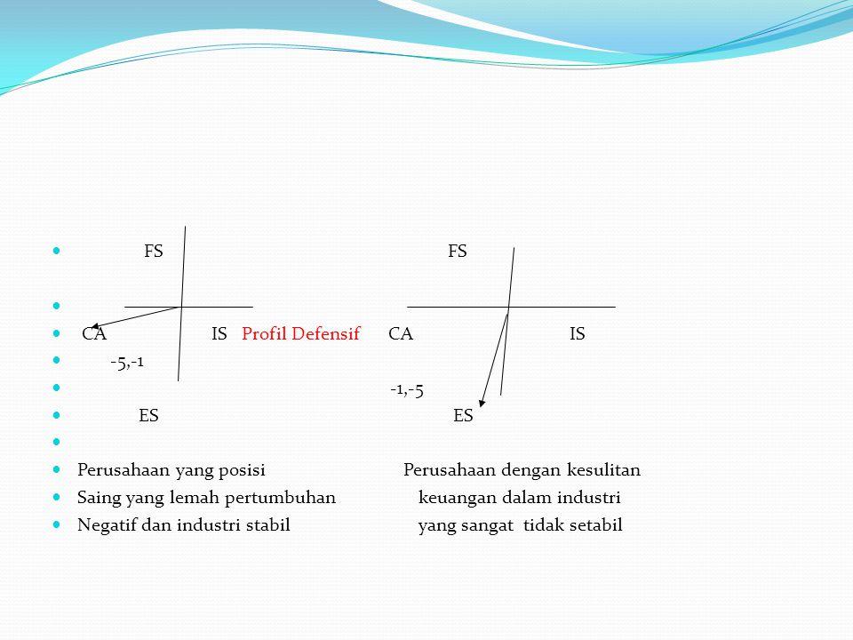 FS FS CA IS Profil Defensif CA IS -5,-1 -1,-5 ES ES Perusahaan yang posisi Perusahaan dengan kesulitan Saing yang lemah pertumbuhan keuangan dalam ind