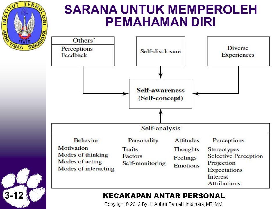 KECAKAPAN ANTAR PERSONAL Copyright © 2012 By. Ir. Arthur Daniel Limantara, MT, MM. 3-12 SARANA UNTUK MEMPEROLEH PEMAHAMAN DIRI