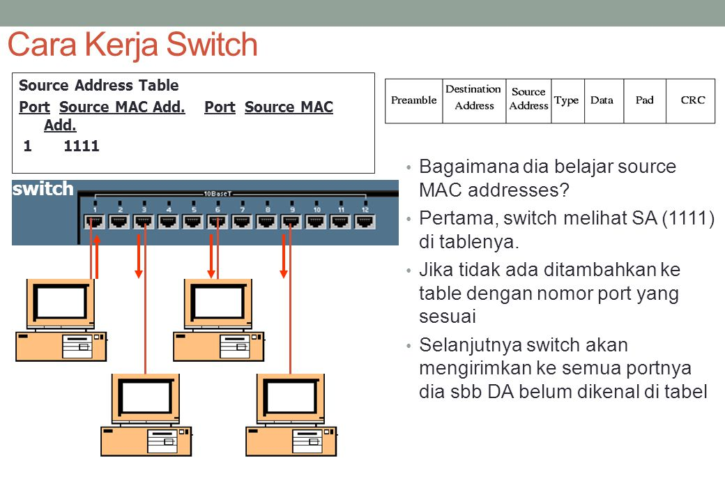 Cara Kerja Switch Source Address Table Port Source MAC Add. 1 1111 Bagaimana dia belajar source MAC addresses? Pertama, switch melihat SA (1111) di ta