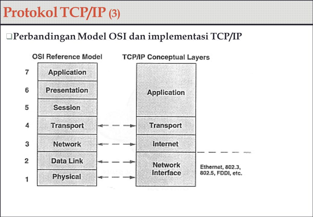 Protokol TCP/IP (3)  Perbandingan Model OSI dan implementasi TCP/IP
