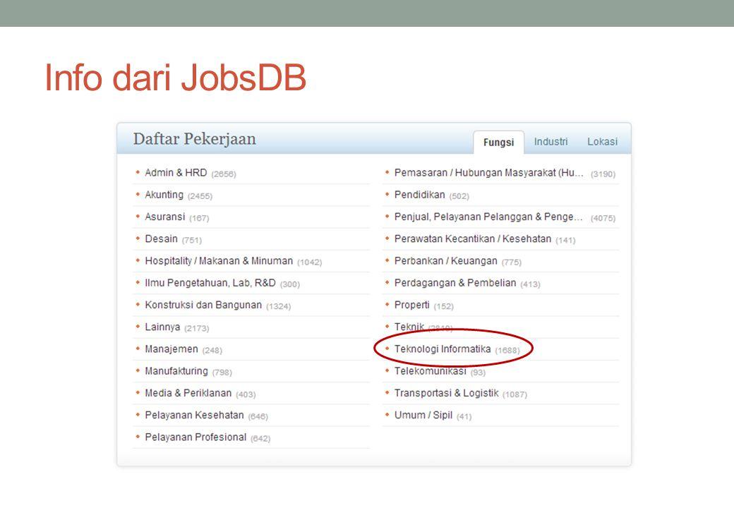 Info dari JobsDB