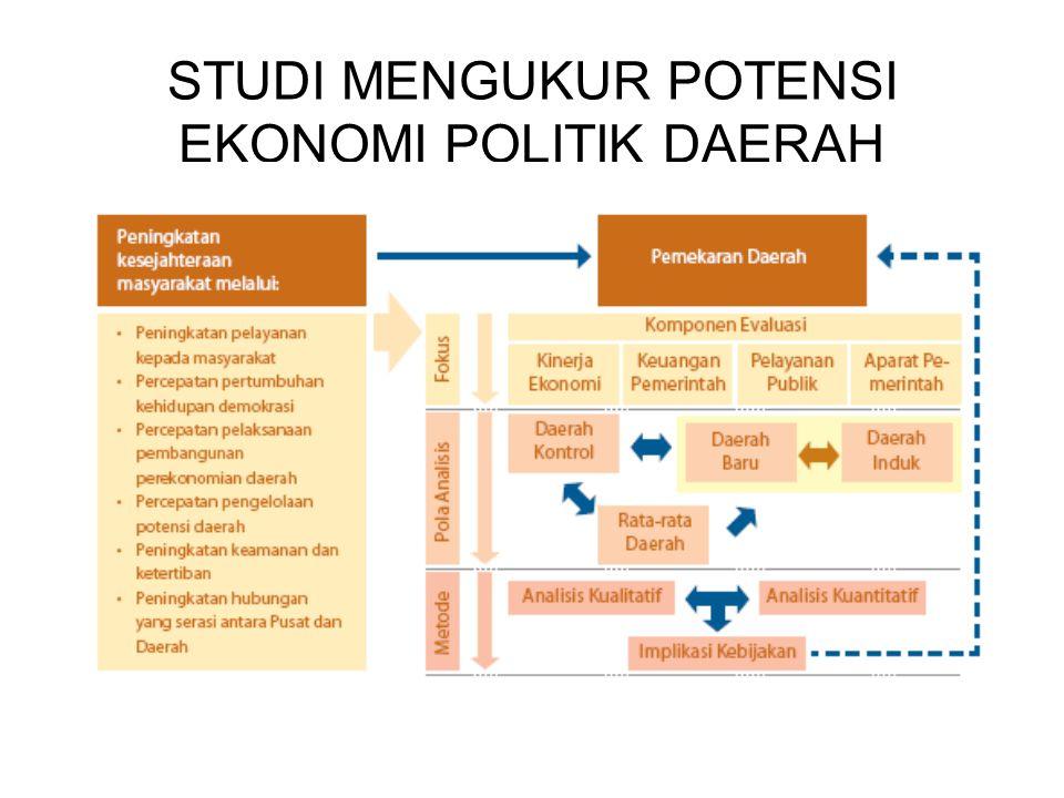 STUDI MENGUKUR POTENSI EKONOMI POLITIK DAERAH