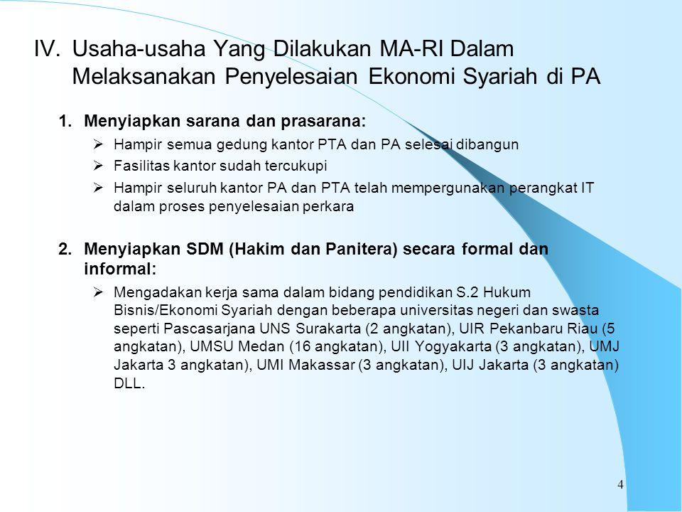 1.Menyiapkan sarana dan prasarana:  Hampir semua gedung kantor PTA dan PA selesai dibangun  Fasilitas kantor sudah tercukupi  Hampir seluruh kantor PA dan PTA telah mempergunakan perangkat IT dalam proses penyelesaian perkara 2.Menyiapkan SDM (Hakim dan Panitera) secara formal dan informal:  Mengadakan kerja sama dalam bidang pendidikan S.2 Hukum Bisnis/Ekonomi Syariah dengan beberapa universitas negeri dan swasta seperti Pascasarjana UNS Surakarta (2 angkatan), UIR Pekanbaru Riau (5 angkatan), UMSU Medan (16 angkatan), UII Yogyakarta (3 angkatan), UMJ Jakarta 3 angkatan), UMI Makassar (3 angkatan), UIJ Jakarta (3 angkatan) DLL.