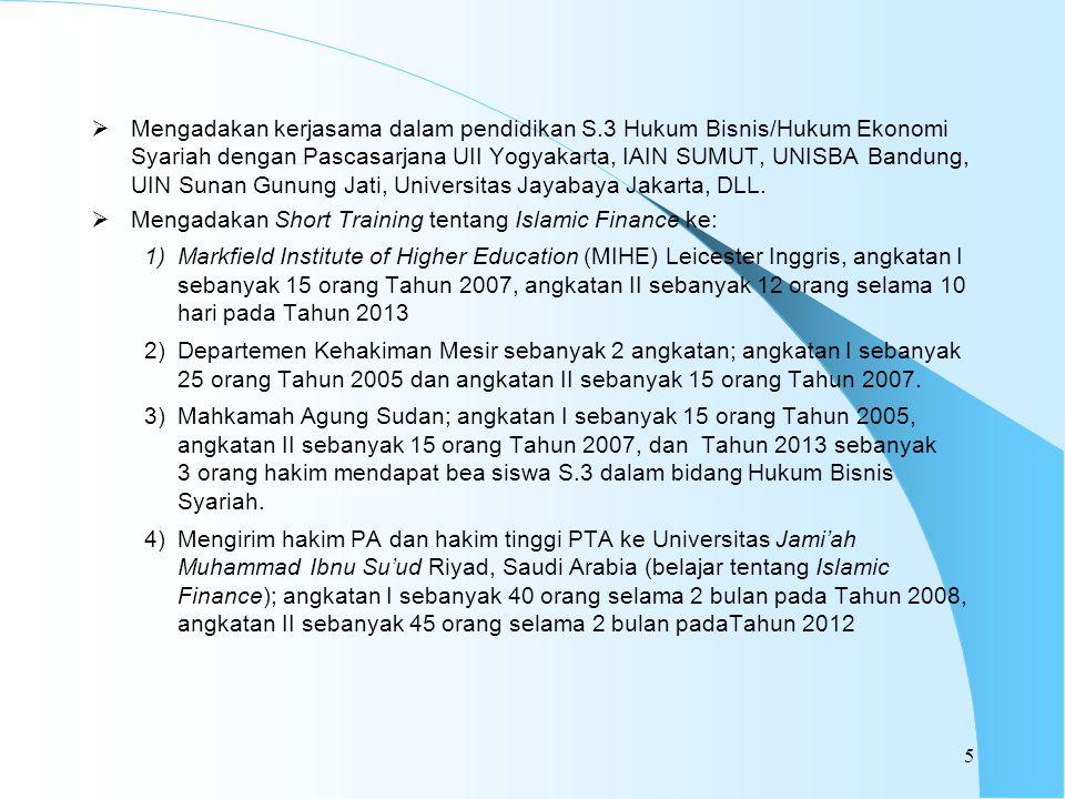  Mengadakan kerjasama dalam pendidikan S.3 Hukum Bisnis/Hukum Ekonomi Syariah dengan Pascasarjana UII Yogyakarta, IAIN SUMUT, UNISBA Bandung, UIN Sunan Gunung Jati, Universitas Jayabaya Jakarta, DLL.