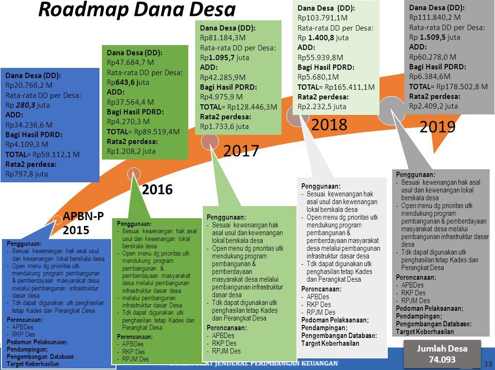 Roadmap Dana Desa APBN-P 2015 2016 2017 2018 2019 33 Dana Desa (DD): Rp20.766,2 M Rata-rata DD per Desa: Rp 280,3 juta ADD: Rp34.236,6 M Bagi Hasil PD