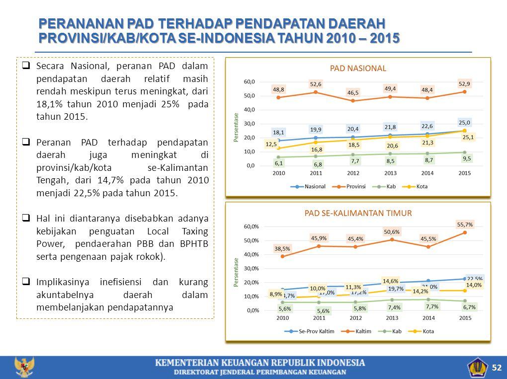 PERANANAN PAD TERHADAP PENDAPATAN DAERAH PROVINSI/KAB/KOTA SE-INDONESIA TAHUN 2010 – 2015 52  Secara Nasional, peranan PAD dalam pendapatan daerah re