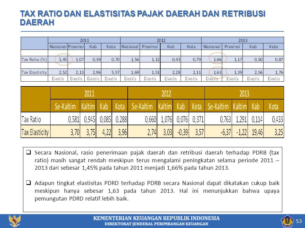 53 TAX RATIO DAN ELASTISITAS PAJAK DAERAH DAN RETRIBUSI DAERAH  Secara Nasional, rasio penerimaan pajak daerah dan retribusi daerah terhadap PDRB (ta