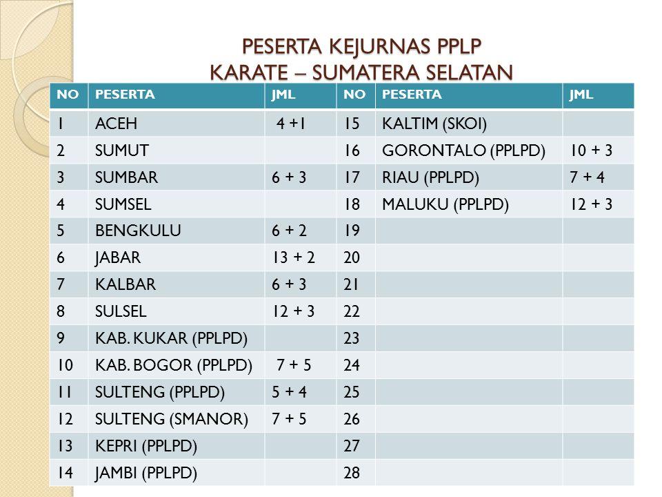 PESERTA KEJURNAS PPLP KARATE – SUMATERA SELATAN NOPESERTAJMLNOPESERTAJML 1ACEH 4 +115KALTIM (SKOI) 2SUMUT16GORONTALO (PPLPD)10 + 3 3SUMBAR6 + 317RIAU (PPLPD)7 + 4 4SUMSEL18MALUKU (PPLPD)12 + 3 5BENGKULU6 + 219 6JABAR13 + 220 7KALBAR6 + 321 8SULSEL12 + 322 9KAB.
