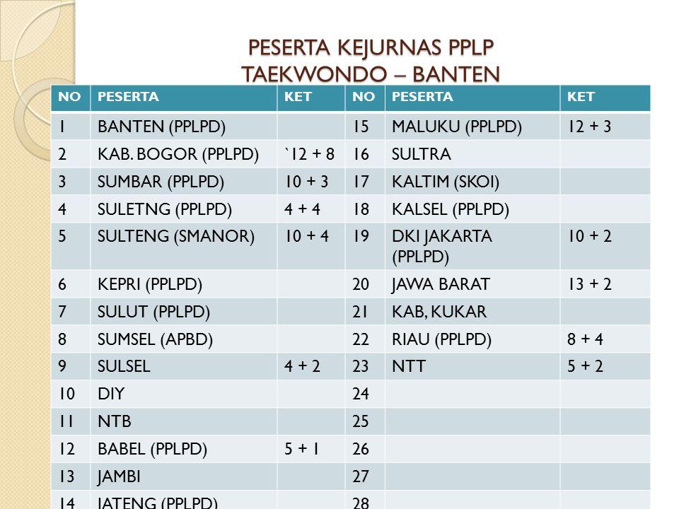 PESERTA KEJURNAS PPLP TAEKWONDO – BANTEN NOPESERTAKETNOPESERTAKET 1BANTEN (PPLPD)15MALUKU (PPLPD)12 + 3 2KAB. BOGOR (PPLPD)`12 + 816SULTRA 3SUMBAR (PP