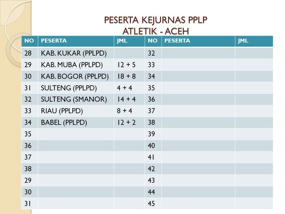 PESERTA KEJURNAS PPLP ATLETIK - ACEH NOPESERTAJMLNOPESERTAJML 28KAB.
