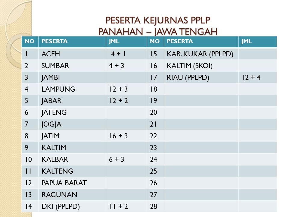 PESERTA KEJURNAS PPLP PANAHAN – JAWA TENGAH NOPESERTAJMLNOPESERTAJML 1ACEH 4 + 115KAB.