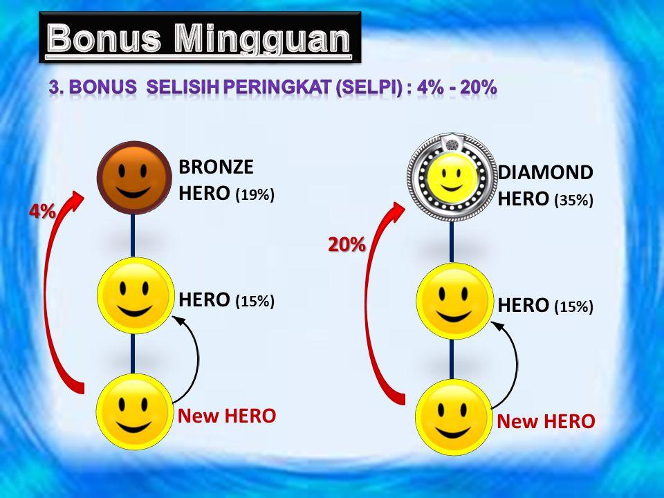 HERO 15% BRONZE HERO 19% DIAMOND HERO ABOVE 35% SILVER HERO 23% PLATINUM HERO 31% GOLD HERO 27% CONTOH : SEORANG DIAMOND HERO MELAKUKAN PERBELANJAAN PRIBADI (OMPRI) SEBESAR 200 PV.