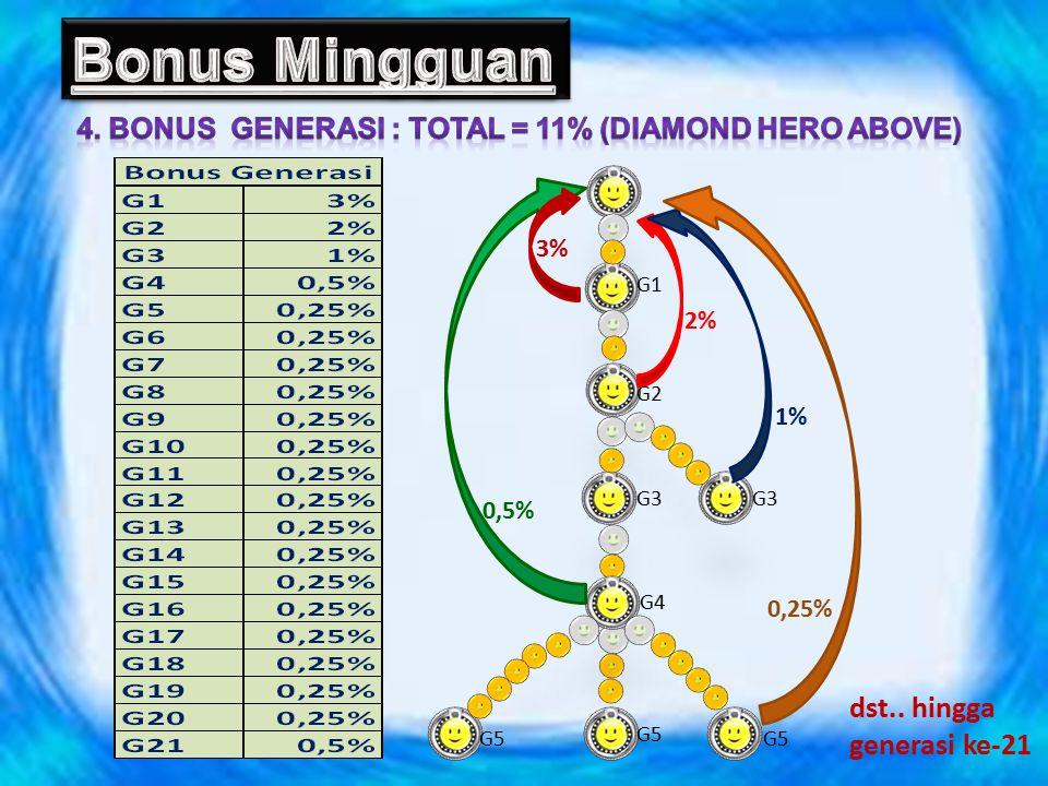 HERO (15%) New HERO BRONZE HERO (19%) 4% HERO (15%) New HERO DIAMOND HERO (35%) 20%