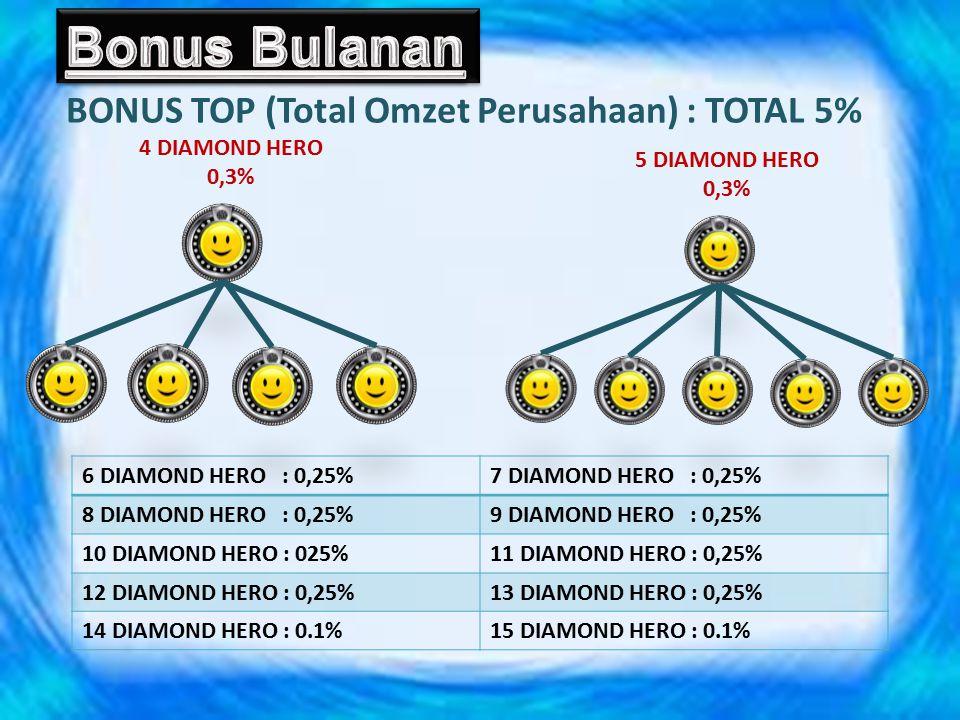 1 DIAMOND HERO 1% 2 DIAMOND HERO 0,7% 3 DIAMOND HERO 0,5% BONUS TOP (Total Omzet Perusahaan) : TOTAL 5%