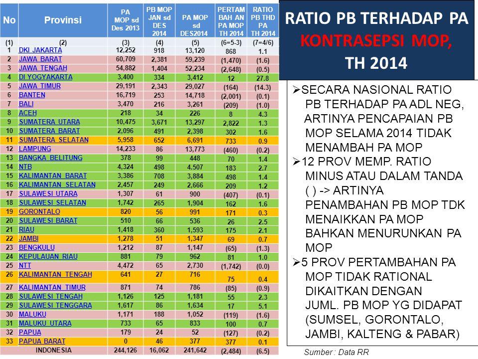 RATIO PB TERHADAP PA KONTRASEPSI MOP, TH 2014 Sumber : Data RR NoProvinsi PA MOP sd Des 2013 PB MOP JAN sd DES 2014 PA MOP sd DES2014 PERTAM BAH AN PA