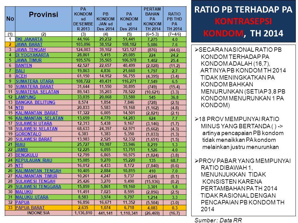 RATIO PB TERHADAP PA KONTRASEPSI KONDOM, TH 2014  SECARA NASIONAL RATIO PB KONDOM TERHADAP PA KONDOM ADALAH (16,7), ARTINYA PB KONDOM TH 2014 TIDAK M
