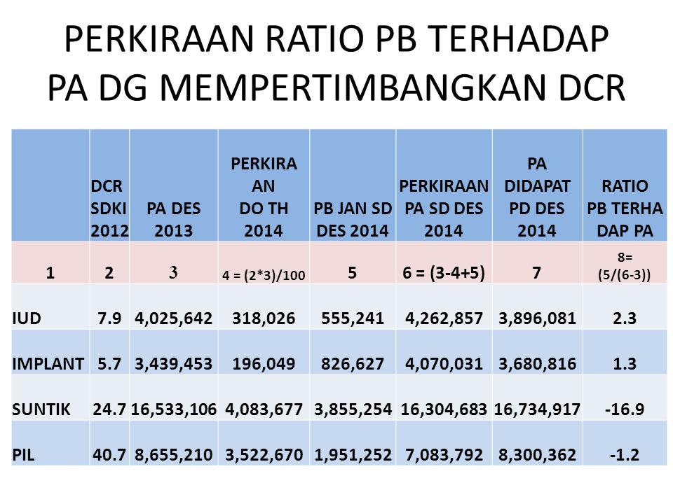 PERKIRAAN RATIO PB TERHADAP PA DG MEMPERTIMBANGKAN DCR DCR SDKI 2012 PA DES 2013 PERKIRA AN DO TH 2014 PB JAN SD DES 2014 PERKIRAAN PA SD DES 2014 PA
