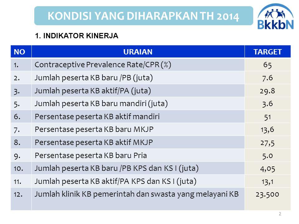2 NOURAIANTARGET 1.Contraceptive Prevalence Rate/CPR (%)65 2.Jumlah peserta KB baru /PB (juta)7.6 3.Jumlah peserta KB aktif/PA (juta)29.8 5.Jumlah pes