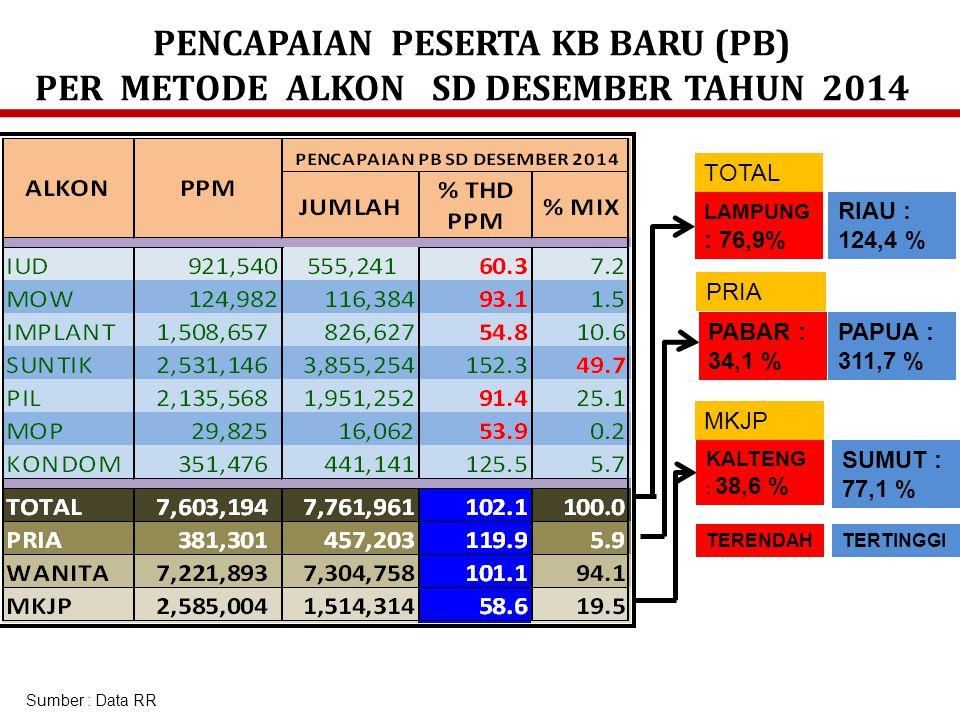 PENCAPAIAN PESERTA KB AKTIF (PA) PER METODE ALKON SD DESEMBER TAHUN 2014 Sumber : Data RR PAPUA : 57,3 % NTT : 64,6 % NTB : 148,2 % MALUT : 406,3 % PABAR: 143,1 % PAPUA : 55,4 % MKJP PRIA TOTAL SELURUH METODA TELAH TERCAPAI 100 % KECUALI MOP TERENDAHTERTINGGI