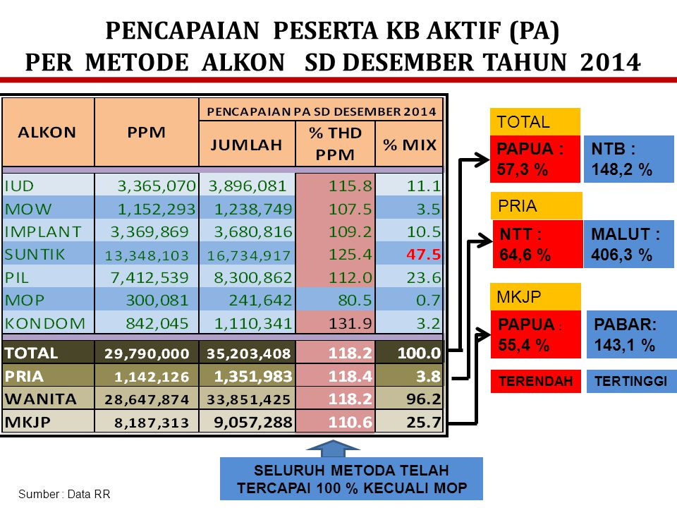 PENCAPAIAN PESERTA KB AKTIF (PA) PER METODE ALKON SD DESEMBER TAHUN 2014 Sumber : Data RR PAPUA : 57,3 % NTT : 64,6 % NTB : 148,2 % MALUT : 406,3 % PA