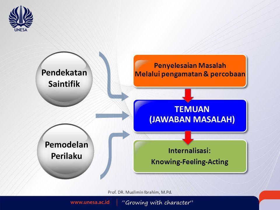 TEMUAN (JAWABAN MASALAH) Penyelesaian Masalah Melalui pengamatan & percobaan Internalisasi: Knowing-Feeling-Acting Pendekatan Saintifik Pemodelan Peri