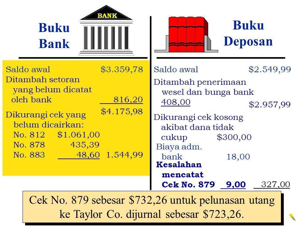 BANK Buku Bank Saldo awal$3.359,78 Ditambah setoran yang belum dicatat oleh bank 816,20 $4.175,98 Buku Deposan Saldo awal$2.549,99 Ditambah penerimaan wesel dan bunga bank 408,00 $2.957,99 Dikurangi cek yang belum dicairkan: No.