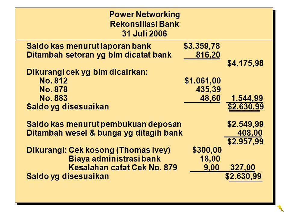 Saldo kas menurut laporan bank $3.359,78 Ditambah setoran yg blm dicatat bank 816,20 $4.175,98 Dikurangi cek yg blm dicairkan: No. 812 $1.061,00 No. 8