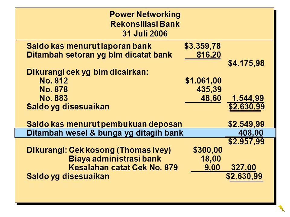 Power Networking Rekonsiliasi Bank 31 Juli 2006 Saldo kas menurut laporan bank $3.359,78 Ditambah setoran yg blm dicatat bank 816,20 $4.175,98 Dikurangi cek yg blm dicairkan: No.