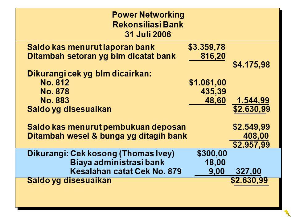 Power Networking Rekonsiliasi Bank 31 Juli 2006 Saldo kas menurut laporan bank $3.359,78 Ditambah setoran yg blm dicatat bank 816,20 $4.175,98 Dikuran