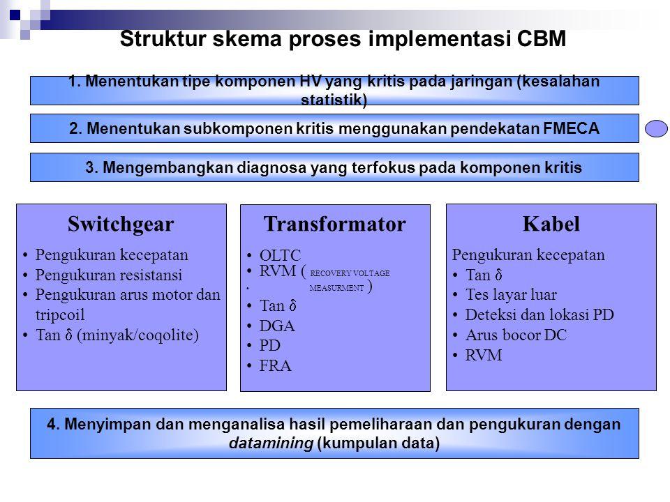 Struktur skema proses implementasi CBM 1. Menentukan tipe komponen HV yang kritis pada jaringan (kesalahan statistik) 2. Menentukan subkomponen kritis
