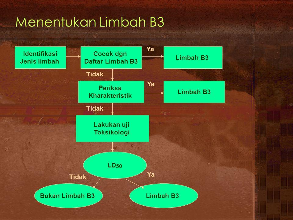 Menentukan Limbah B3 Identifikasi Jenis limbah Cocok dgn Daftar Limbah B3 Limbah B3 Periksa Kharakteristik Lakukan uji Toksikologi LD 50 Bukan Limbah