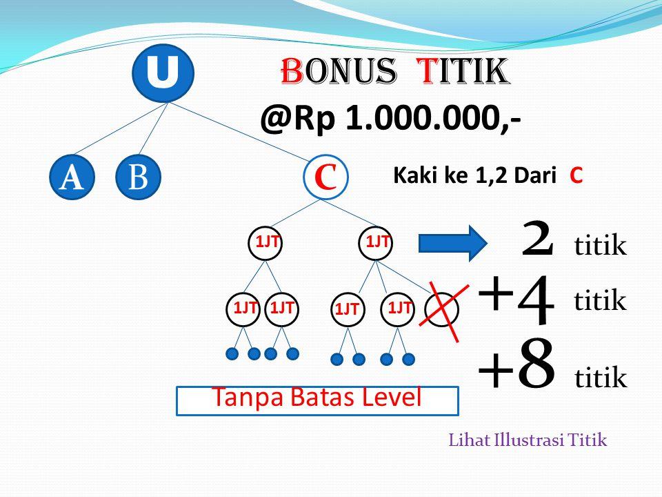 Bonus Matching U AB BP(A)=3 Juta BP(B)=2 Juta BP(C)=2 Juta BM 3 JUTA BM 2 JUTA BM 2 JUTA TOTAL Rp 7 Juta,- TOTAL Rp 7 Juta,- C 100% dari Bonus Pasanga