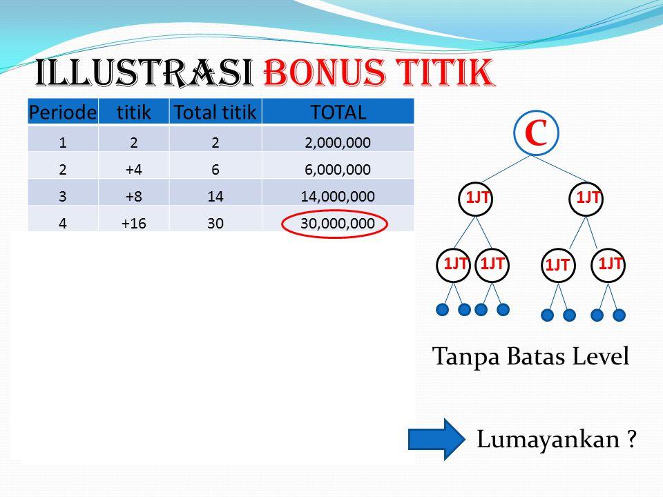 U BCA Bonus Titik @Rp 1.000.000,- 1JT Kaki ke 1,2 Dari C Tanpa Batas Level 2 titik +4 titik +8 titik Lihat Illustrasi Titik