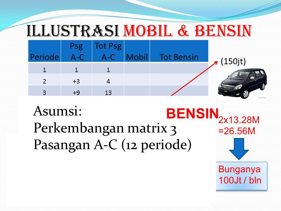 REWARD mobil & bensin U B C A 200 Setelah Reward Mobil Ada lagi Reward Bensin Rp 1000.000,-/20 pasang (pasangan A-C + B-C) (150jt)Lihat Illustrasi Rew