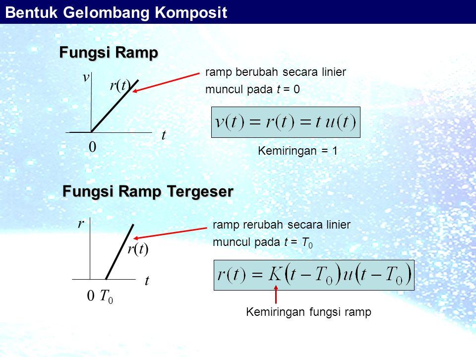 Fungsi Ramp r(t)r(t) t v 0 t r 0 Fungsi Ramp Tergeser T0T0 r(t)r(t) Bentuk Gelombang Komposit ramp berubah secara linier muncul pada t = 0 ramp reruba