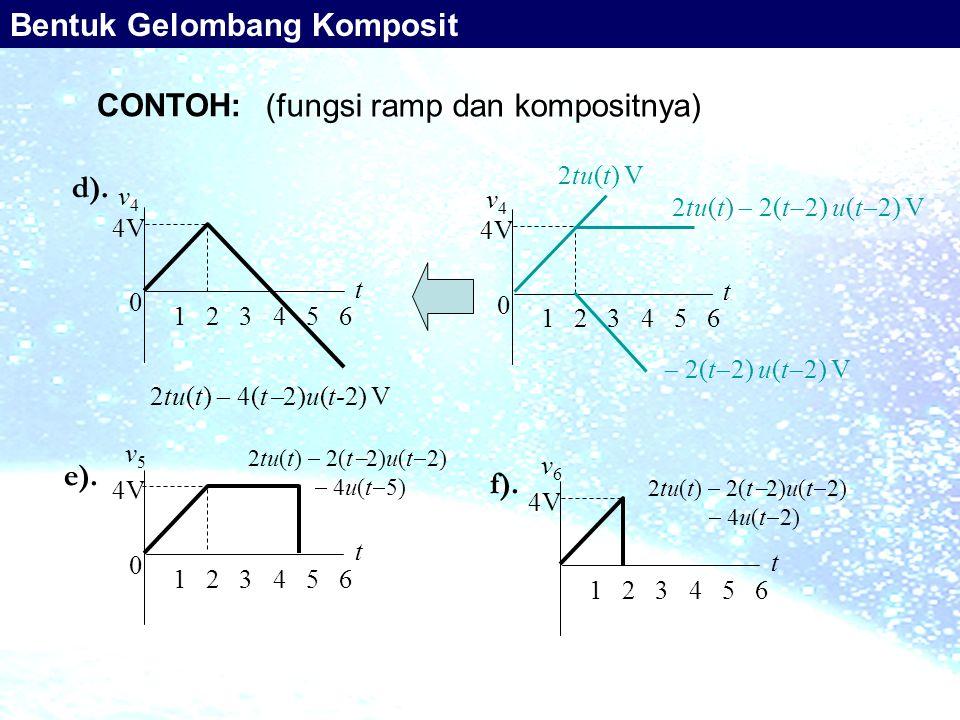 (fungsi ramp dan kompositnya) 2tu(t)  4(t  2)u(t-2) V 0 t v4v4 1 2 3 4 5 6 4V d). 0 t v5v5 1 2 3 4 5 6 4V 2tu(t)  2(t  2)u(t  2)  4u(t  5) e).