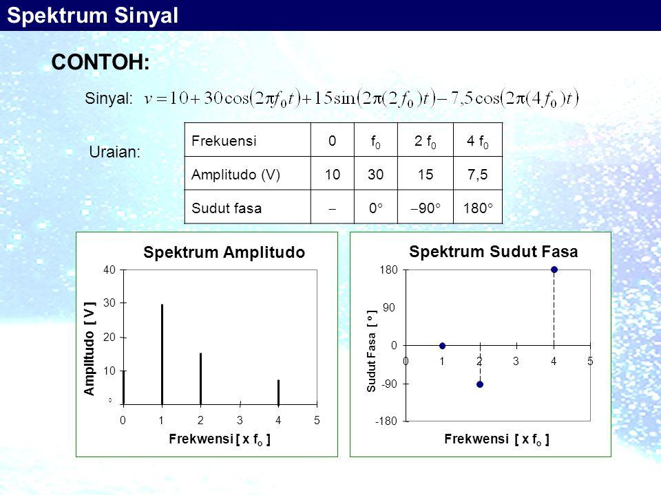 Frekuensi0f0f0 2 f 0 4 f 0 Amplitudo (V)1030157,5 Sudut fasa  00 90  180  Spektrum Sudut Fasa -180 -90 0 90 180 012345 Frekwensi [ x f o ] Sudut