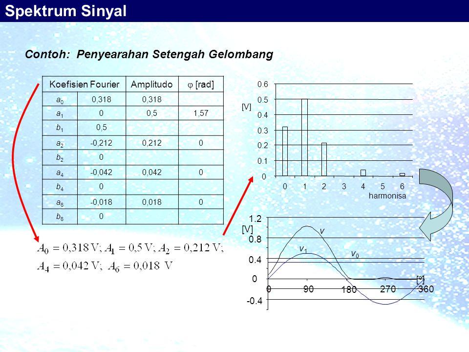Contoh: Penyearahan Setengah Gelombang Koefisien FourierAmplitudo  [rad] a0a0 0,318 a1a1 00,51,57 b1b1 0,5 a2a2 -0,2120,2120 b2b2 0 a4a4 -0,0420,0420