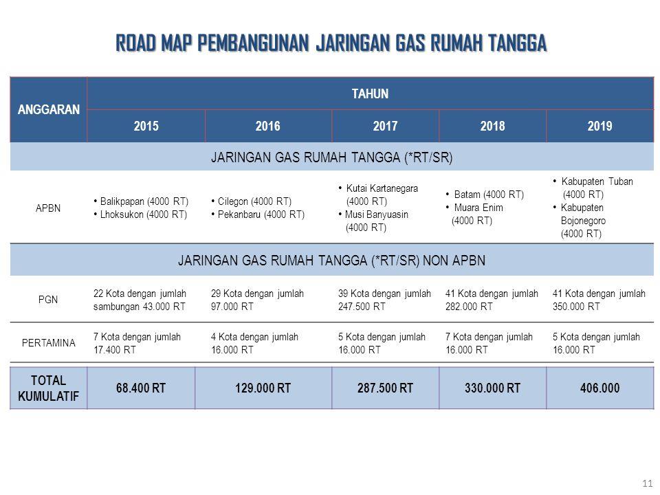 ANGGARAN TAHUN 20152016201720182019 JARINGAN GAS RUMAH TANGGA (*RT/SR) APBN Balikpapan (4000 RT) Lhoksukon (4000 RT) Cilegon (4000 RT) Pekanbaru (4000 RT) Kutai Kartanegara (4000 RT) Musi Banyuasin (4000 RT) Batam (4000 RT) Muara Enim (4000 RT) Kabupaten Tuban (4000 RT) Kabupaten Bojonegoro (4000 RT) JARINGAN GAS RUMAH TANGGA (*RT/SR) NON APBN PGN 22 Kota dengan jumlah sambungan 43.000 RT 29 Kota dengan jumlah 97.000 RT 39 Kota dengan jumlah 247.500 RT 41 Kota dengan jumlah 282.000 RT 41 Kota dengan jumlah 350.000 RT PERTAMINA 7 Kota dengan jumlah 17.400 RT 4 Kota dengan jumlah 16.000 RT 5 Kota dengan jumlah 16.000 RT 7 Kota dengan jumlah 16.000 RT 5 Kota dengan jumlah 16.000 RT 11 TOTAL KUMULATIF 68.400 RT129.000 RT287.500 RT330.000 RT406.000 ROAD MAP PEMBANGUNAN JARINGAN GAS RUMAH TANGGA
