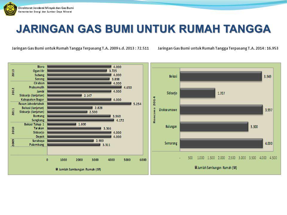 Direktorat Jenderal Minyak dan Gas Bumi Kementerian Energi dan Sumber Daya Mineral JARINGAN GAS BUMI UNTUK RUMAH TANGGA Jaringan Gas Bumi untuk Rumah Tangga Terpasang T.A.
