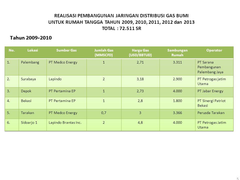 REALISASI PEMBANGUNAN JARINGAN DISTRIBUSI GAS BUMI UNTUK RUMAH TANGGA TAHUN 2009, 2010, 2011, 2012 dan 2013 TOTAL : 72.511 SR 5 Tahun 2009-2010